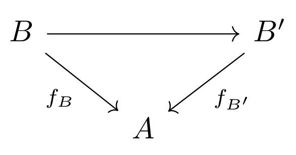 a commutative diagram